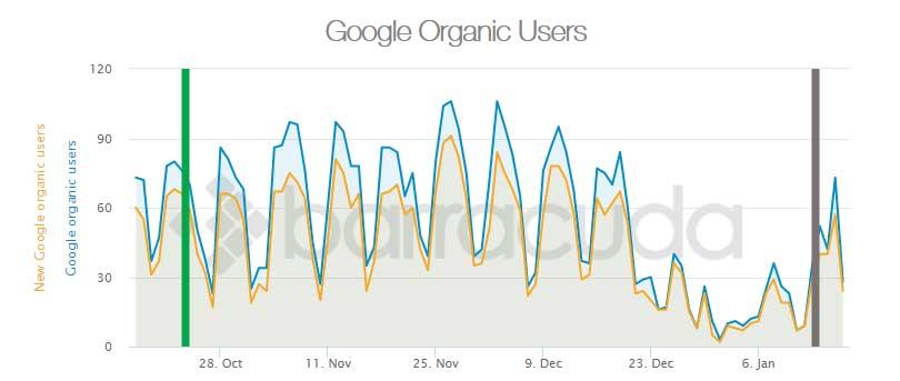 Penalizaciones de algoritmos de Google - Panguin Tool