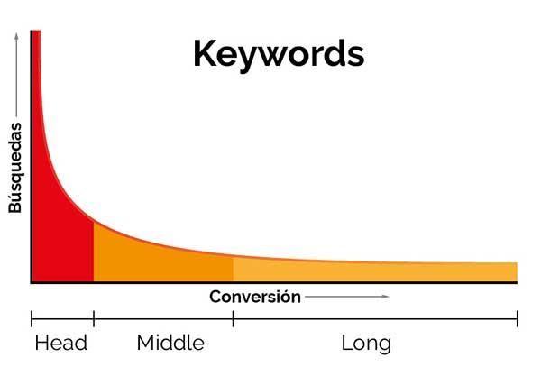Curva de conversión de las keywords long tail