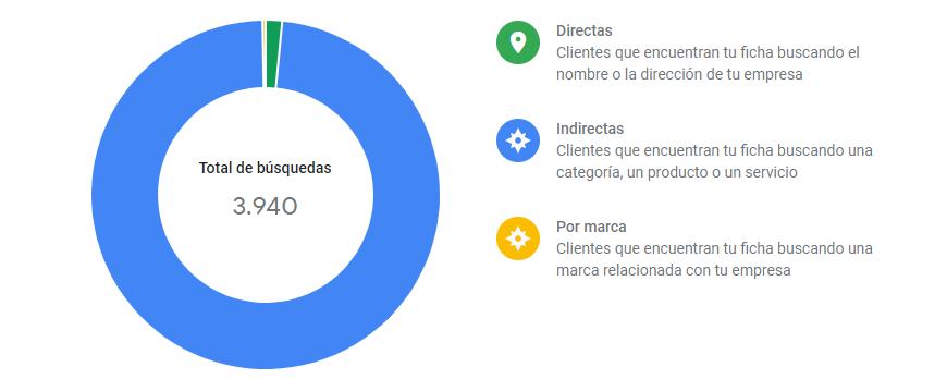 Estadísticas Google My Business