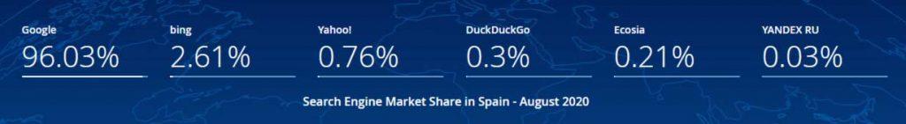 Uso de Google en España
