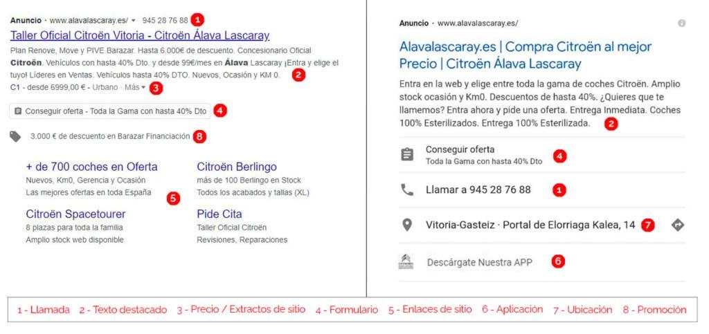 Ubicación en anuncio de los diferentes tipos de extensiones en los anuncios de Google Ads / AdWords