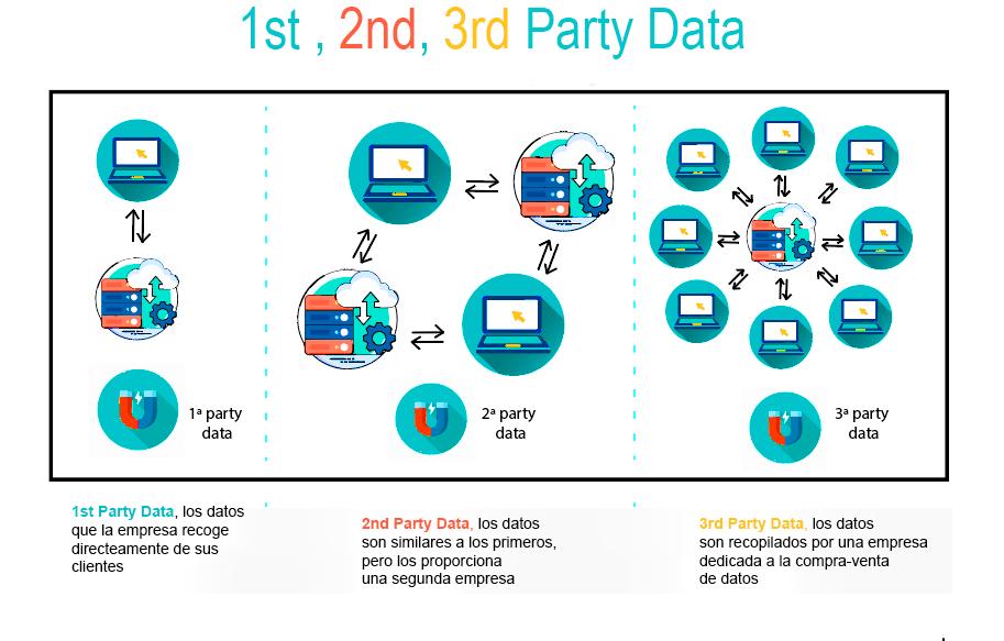 La recopilación de datos que realiza un DMP