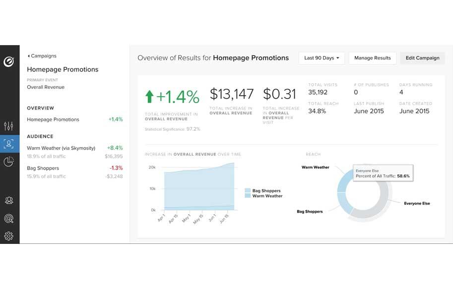 Analítica web herramienta optimización experiencia de usuario